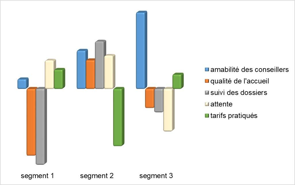 Ségmentation analyse typologique | Enquête et Opinion